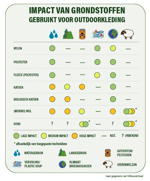 Impact van grondstoffen gebruikt voor outdoorkleding